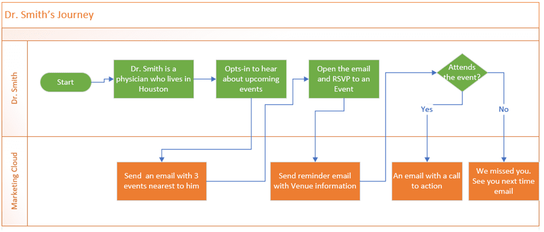 Salesforce Marketing Cloud automated emails