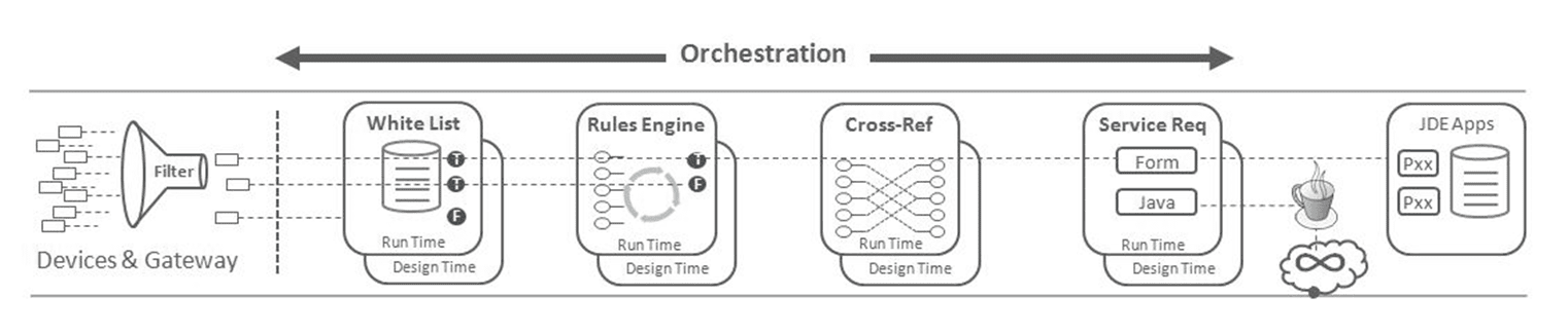 new Orchestrator features of JD Edwards EnterpriseOne 9.2.3.3
