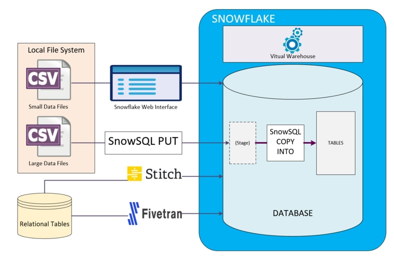 Snowflake Cloud Data Warehouse